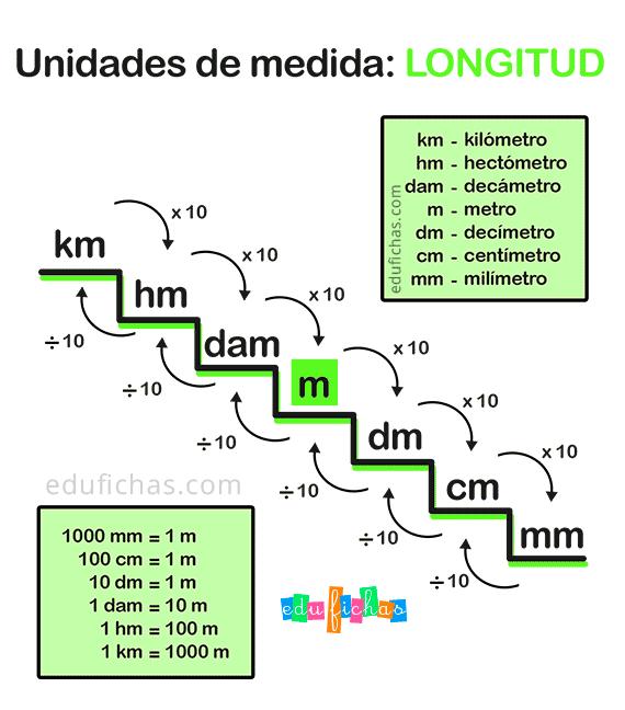 LA MEDIDA DE  LONGITUD. BY IRENE Y MAR. 4ºB 10/05/2021